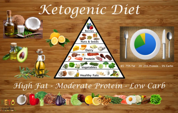 What Is The Keto Diet? ~ A Blog Post Brought to you by LowCarbAndKetoMeals.com!